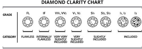 Diamond Clarity Chart What is Diamond Clarity Sears – Diamond Chart